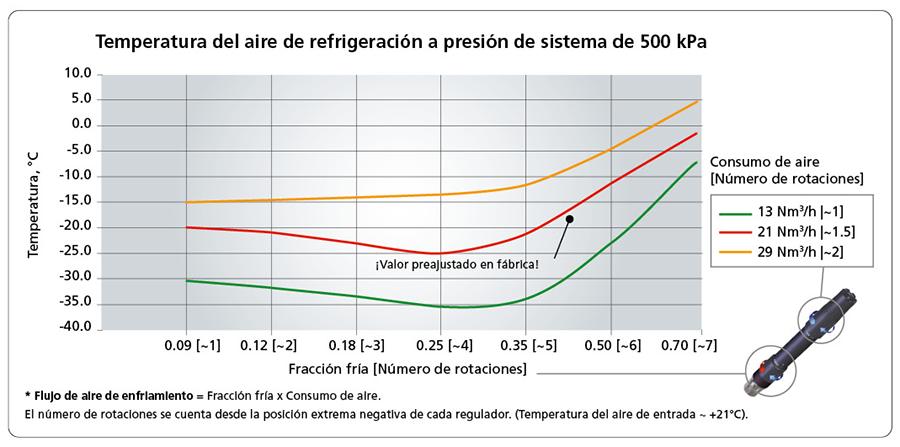 Temperatura del aire de refrigeración a presión de sistema de 500 kPa