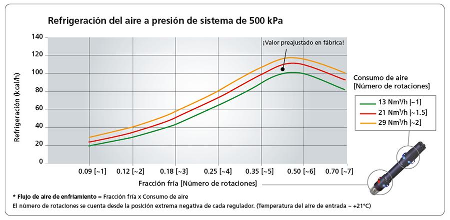 Refrigeración del aire a presión de sistema de 500 kPa