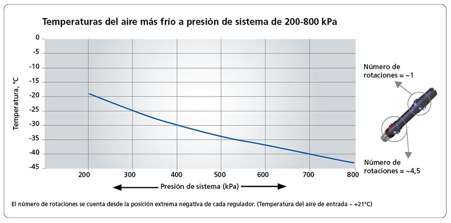 Temperaturas del aire más frío a presión de sistema de 200-800 kPa