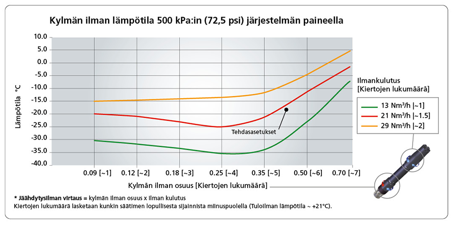 Kylmän ilman lämpötila 500 kPa:in (72,5 psi) järjestelmän paineella