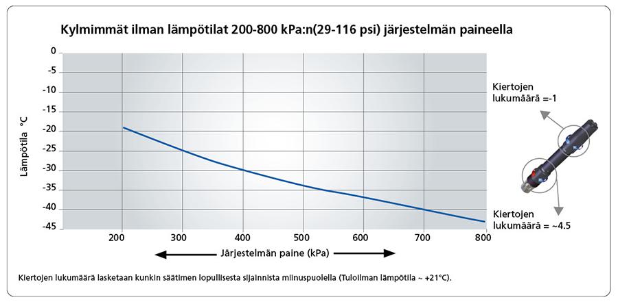 Kylmimmät ilman lämpötilat 200-800 kPa:n(29-116 psi) järjestelmän paineella