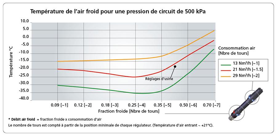 Température de l'air froid pour une pression de circuit de 500 kPa