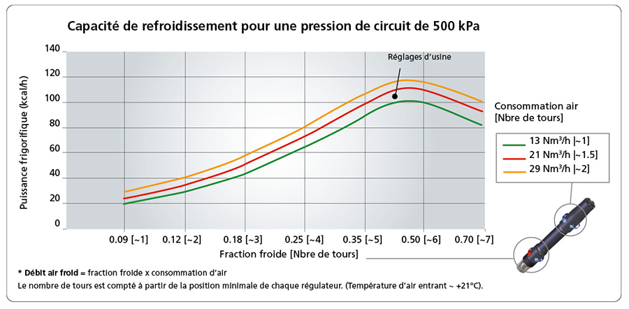 Capacité de refroidissement pour une pression de circuit de 500 kPa