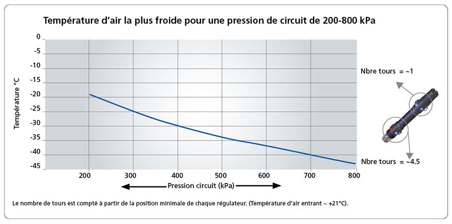 Température d'air la plus froide pour une pression de circuit de 200-800 kPa