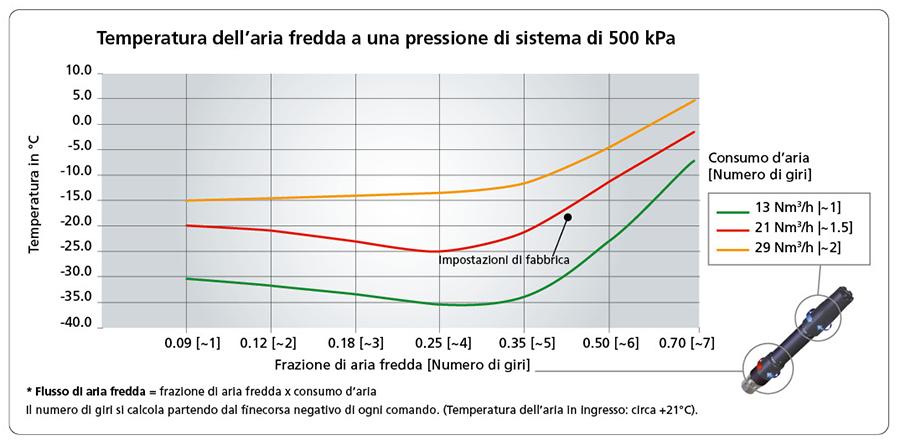 Temperatura dell'aria fredda a una pressione di sistema di 500 kPa
