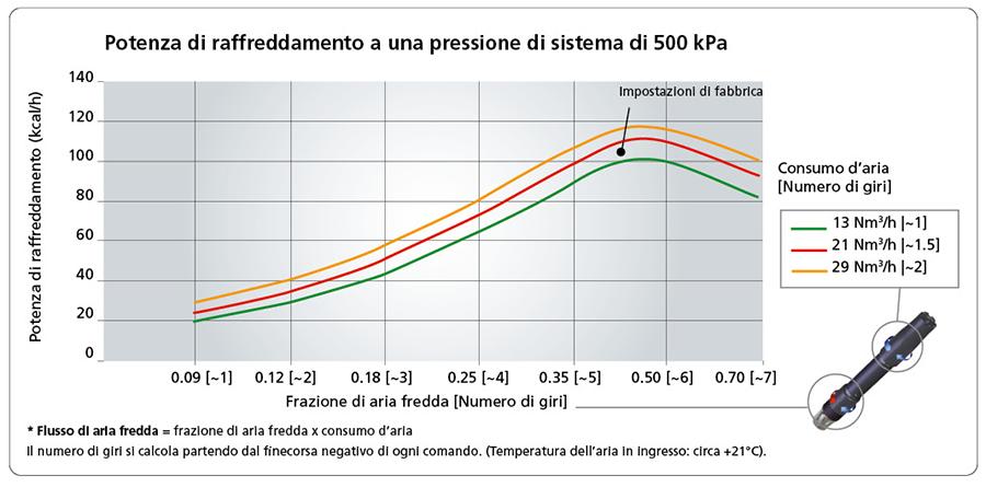 Potenza di raffreddamento a una pressione di sistema di 500 kPa
