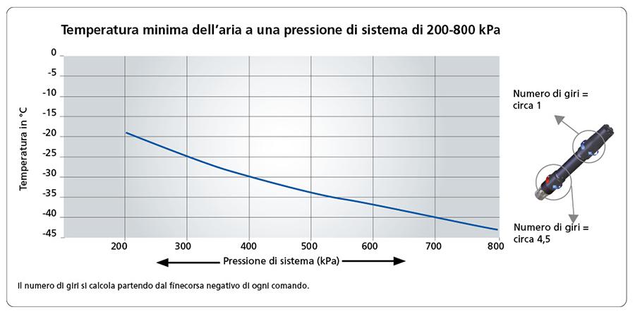 Temperatura minima dell'aria a una pressione di sistema di 200-800 kPa