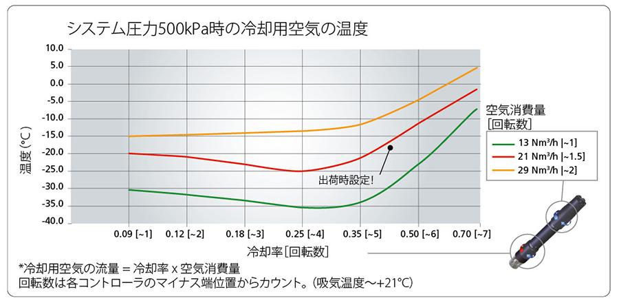 システム圧力500kPa時の冷却用空気の温度