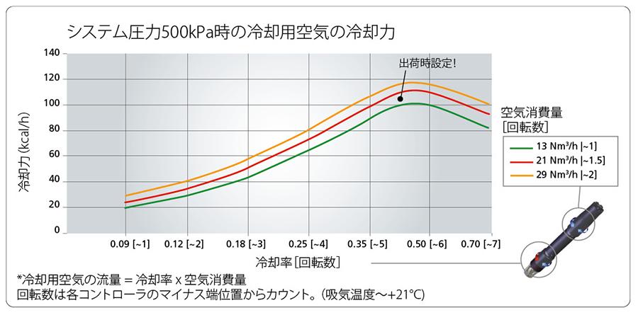 システム圧力500kPa時の冷却用空気の冷却力