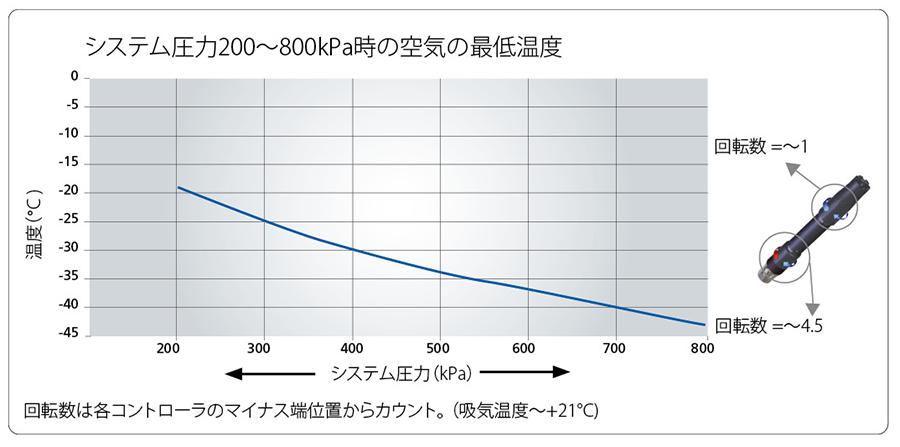 システム圧力200~800kPa時の空気の最低温度