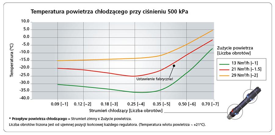 Temperatura powietrza chłodzącego przy ciśnieniu 500 kPa