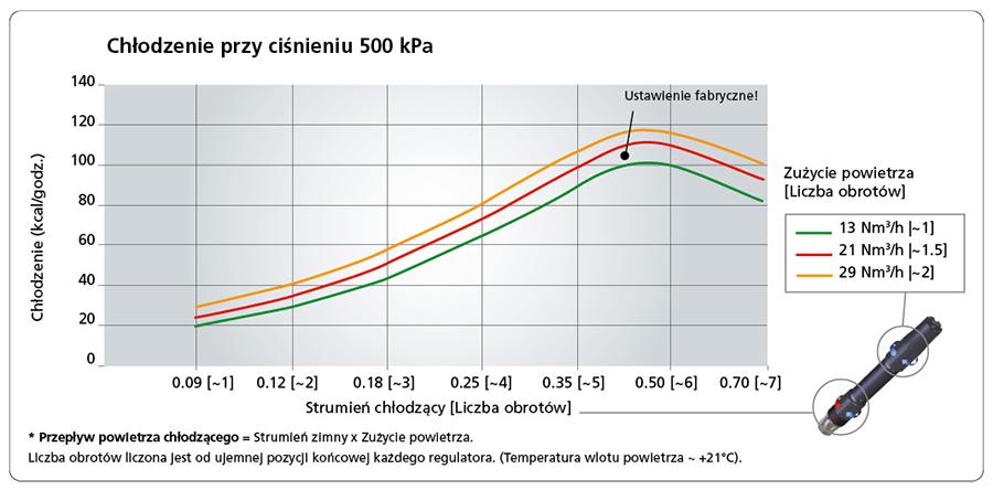 Chłodzenie przy ciśnieniu 500 kPa