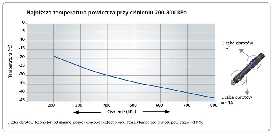 Najniższa temperatura powietrza przy ciśnieniu 200-800 kPa