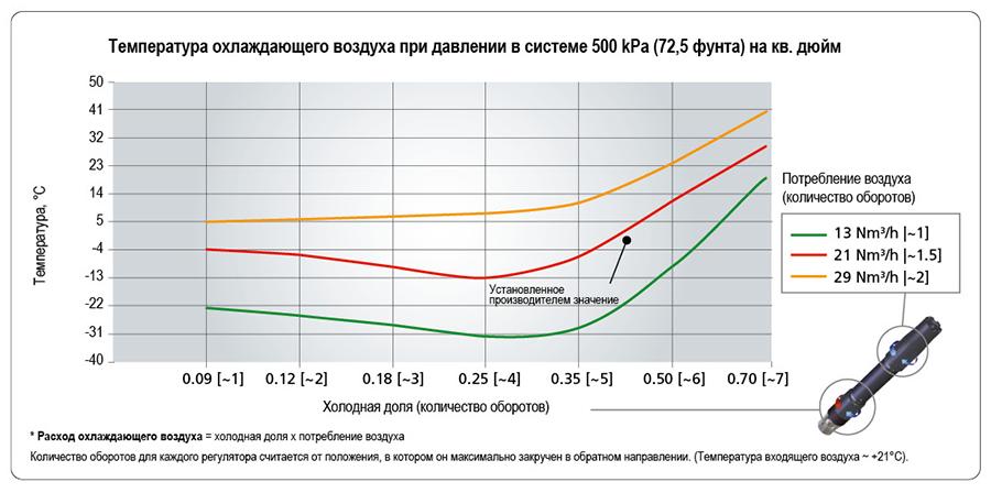 ратура охлаждающего воздуха при давлении в системе 500 kPa (72,5 фунта) на кв. дюйм