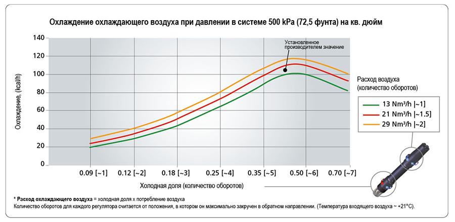 Охлаждение охлаждающего воздуха при давлении в системе 500 kPa (72,5 фунта) на кв. дюйм