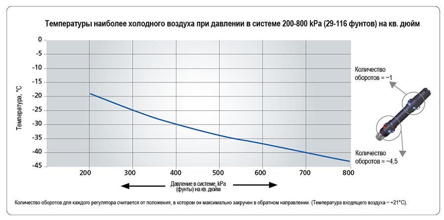 Температуры наиболее холодного воздуха при давлении в системе 200-800 kPa (29-116 фунтов) на кв. дюйм