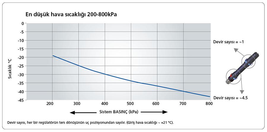 En düşük hava sıcaklığı 200-800kPa