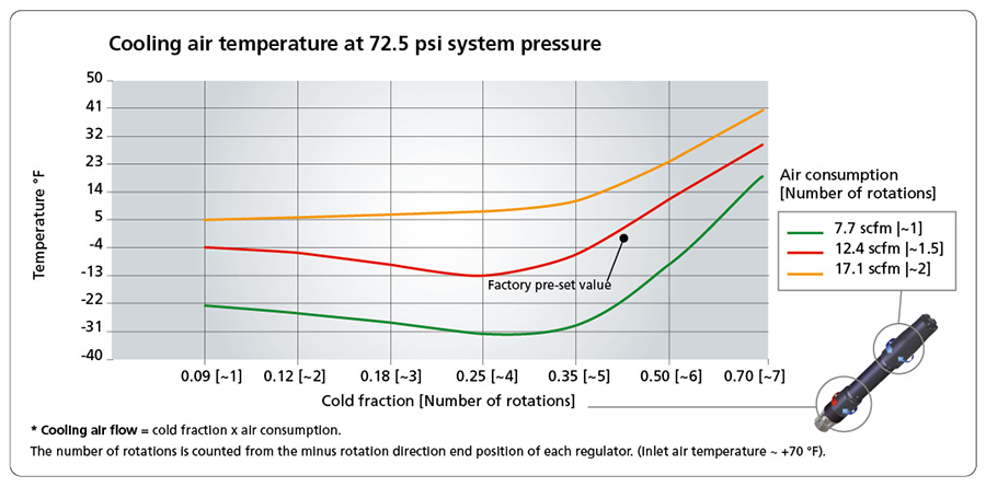 Cooling air temperature at 72.5 psi system pressure