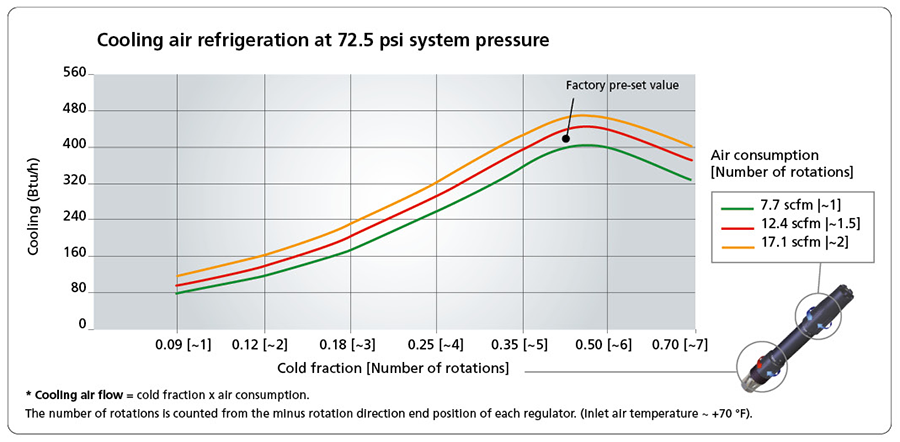 Cooling air refrigeration at 72.5 psi system pressure