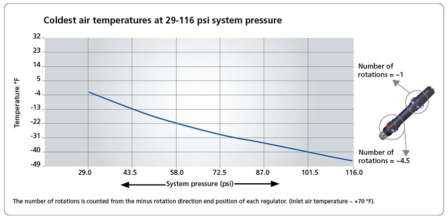 Coldest air temperatures at 29-116 psi system pressure